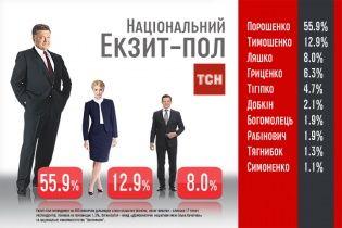 Национальный экзит-пол: Порошенко получил 55,9%, Тимошенко - 12,9%