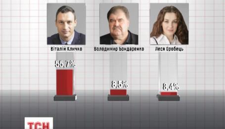 Йде боротьба за друге місце на виборах київського мера