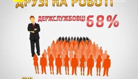 68% держслужбовців заводять друзів в офісі, а юристи та страховики з колегами не товаришують