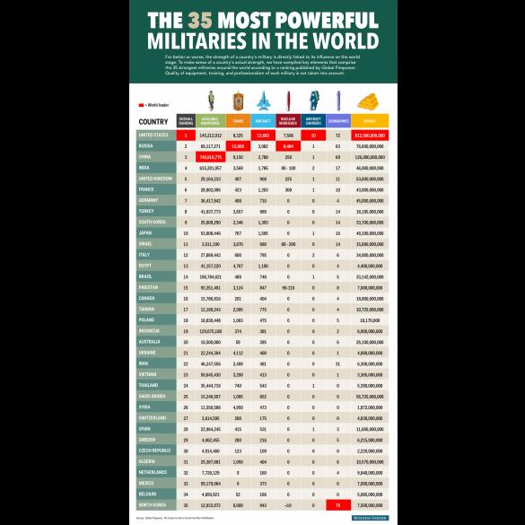 Рейтинг найсильніших армій світу 2014