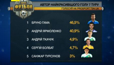 Полузащитник Днепра забил самый красивый гол 7-го тура чемпионата Украины