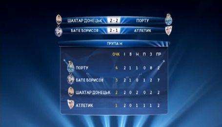 Турнирная таблица группы Шахтера после битвы с Порту в Лиге чемпионов