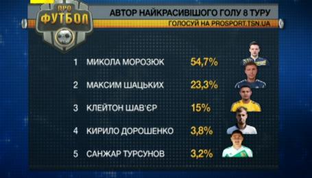 Избран супергол 8-го тура Чемпионата Украины