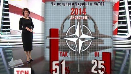 Больше половины украинцев поддерживают вступление Украины в НАТО