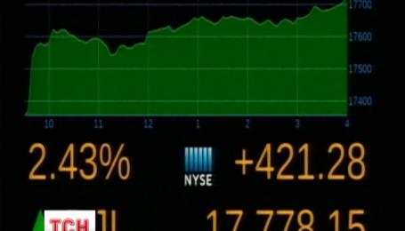 Фондова біржа Нью-Йорка побила трирічний рекорд зростання