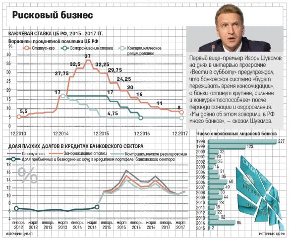 банківська сфера Росії