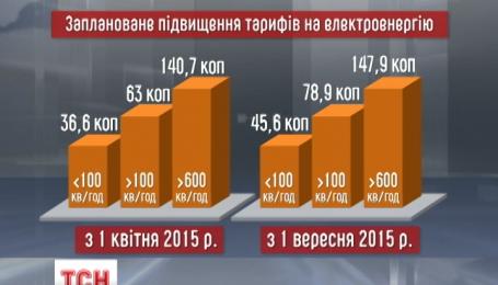 З 1 квітня планують підвищення тарифів на електроенергію