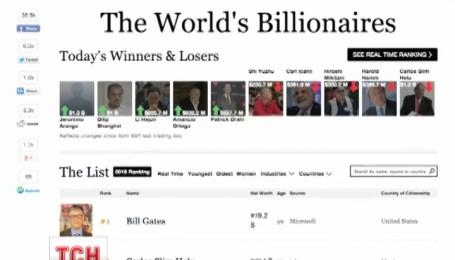 Украинцы теряют позиции в международных рейтингах самых богатых людей