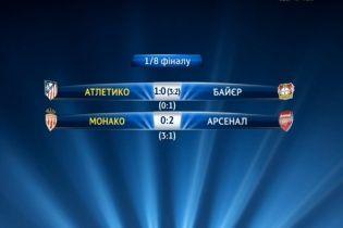 """Ліга чемпіонів. """"Монако"""" і """"Атлетіко"""" пробилися у чвертьфінал"""