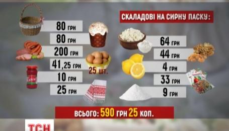 Пасхальная корзина украинцам обойдется на 40% дороже, чем в прошлом году