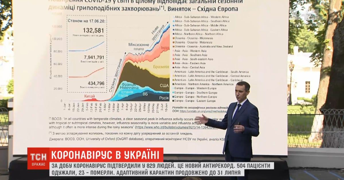 От коронавируса в 2020 году могут погибнуть 7 тысяч украинцев - МОЗ