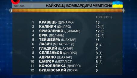 Динамовец Кравец лидирует в гонке бомбардиров УПЛ