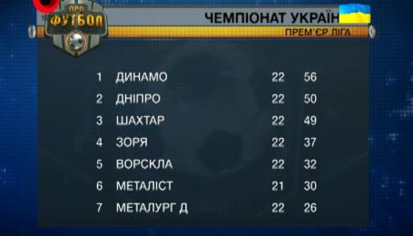 Все результаты 22-го тура чемпионата Украины по футболу