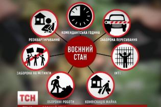 Закон про воєнний стан: що повинні знати громадяни України