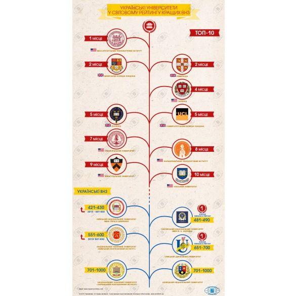 рейтинг світових університетів