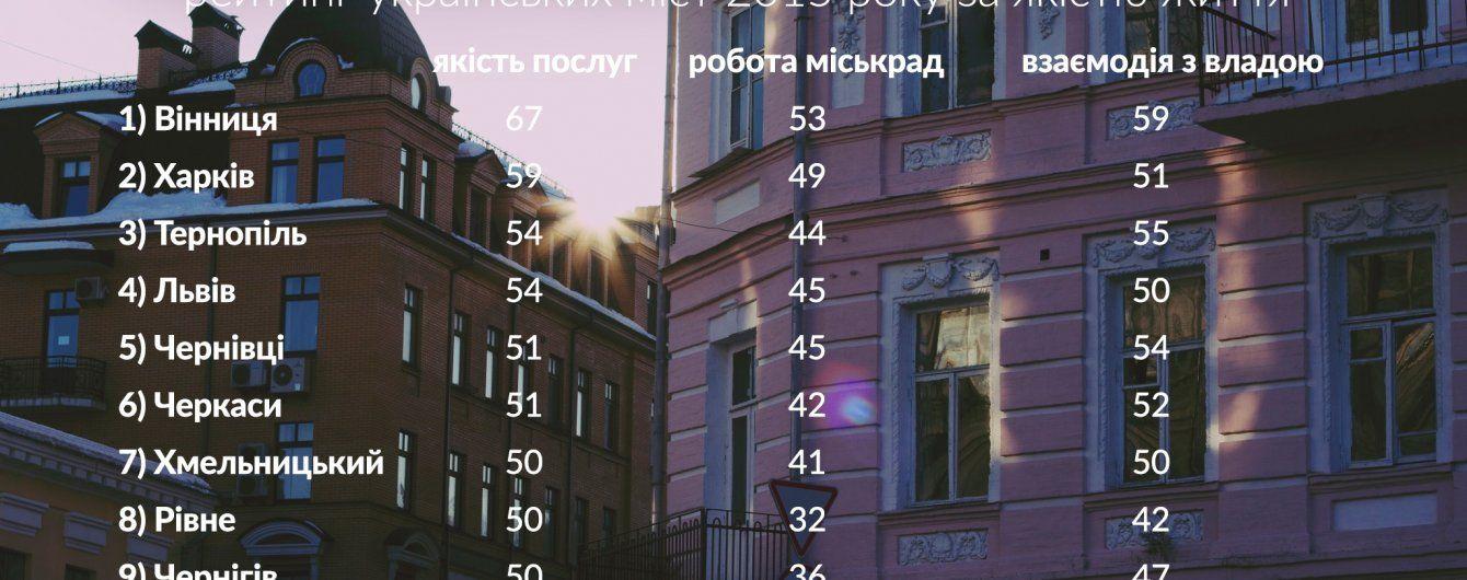 Українці визначили найкращі для життя міста країни