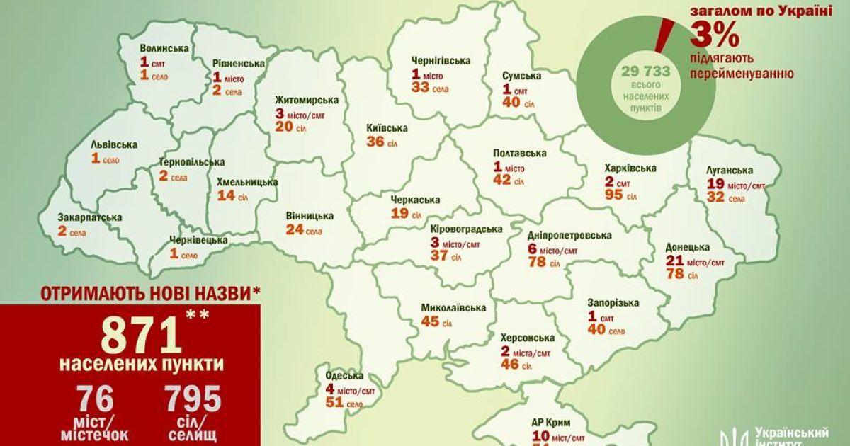 В Україні перейменують 871 місто й село з радянсько-комуністичними назвами