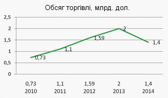 5e0c995e545aff Ринок онлайн-комерції в Україні - чого очікувати гравцям ринку ...