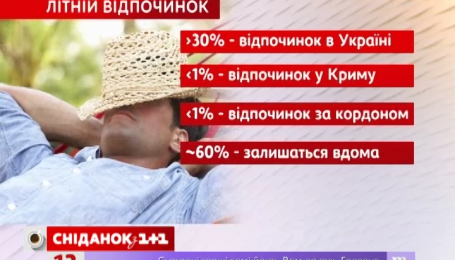 Больше половины украинцев не поедут отдыхать летом