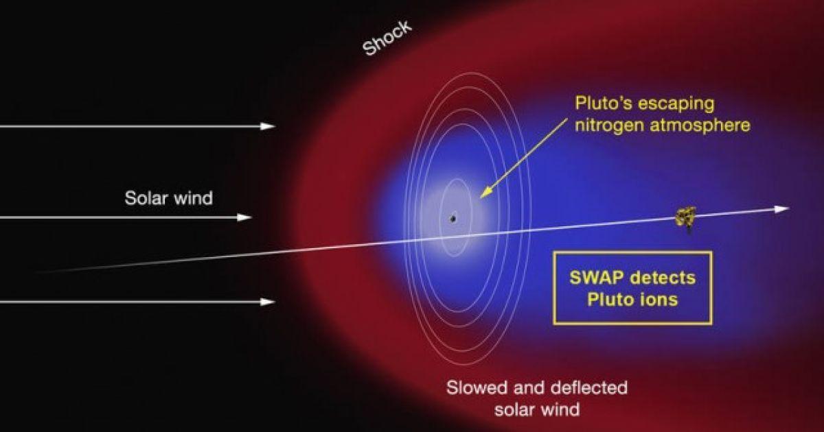 """Вчені знайшли """"хвіст"""" у Плутона"""