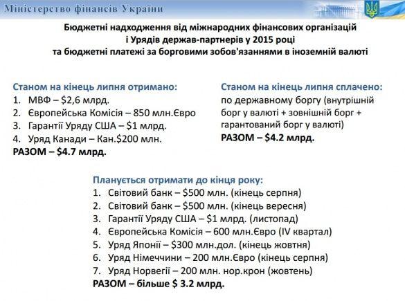 кредити України