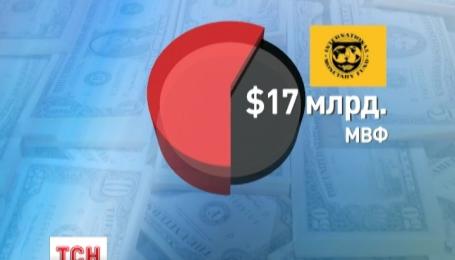 Рада директорів МВФ таки вирішила виділити Україні черговий транш фінансової допомоги