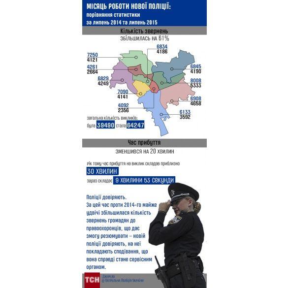 IГ щодо результатів роботи поліції
