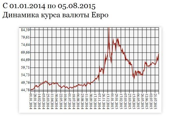 курс євро в Росії