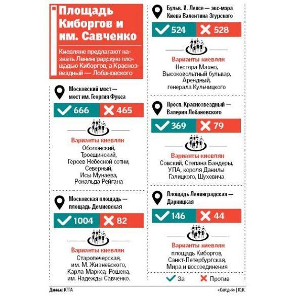 Дерадянізація Києва. Інфографіка