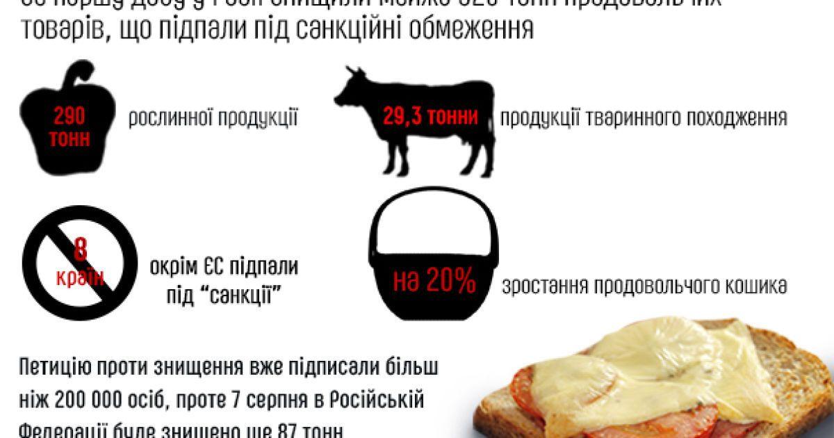 В России тоннами уничтожают санкционную еду