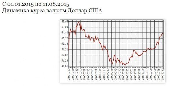 долар у Росії