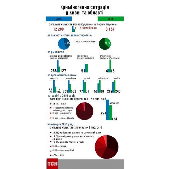 Інфографіка кримінал у Києві