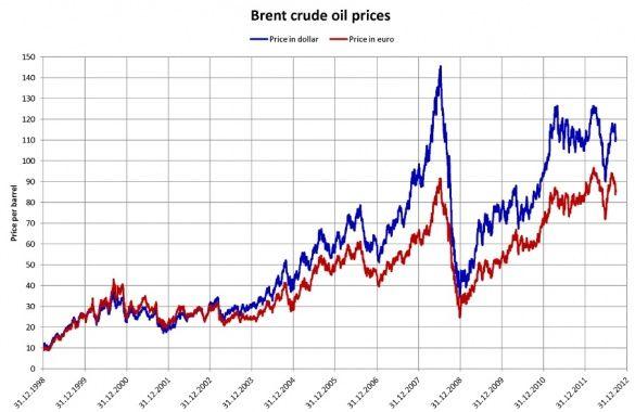 нафта Brent