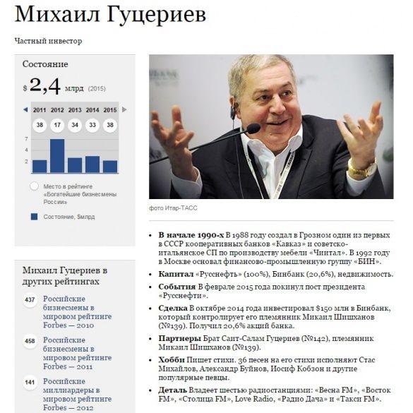 Михайло Гуцерієв