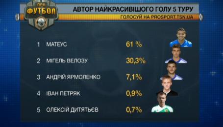Визначено найкрутіший гол 5-го туру чемпіонату України