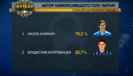 Болельщики выбрали лучший гол июня в чемпионате Украины