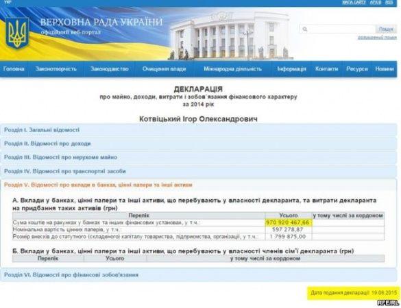 декларація нардеп Ігор Котвіцький