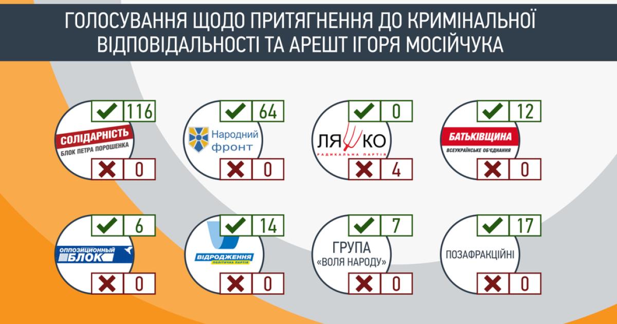 Как голосовали нардепы за арест Мосийчука