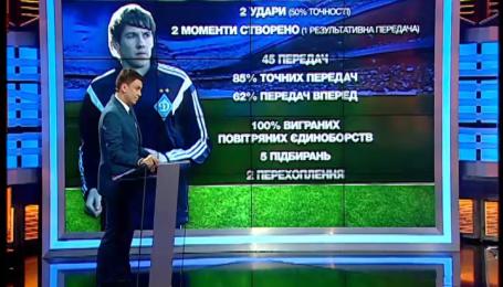 Динамо - Порту - 2:2. Фантастический Гармаш