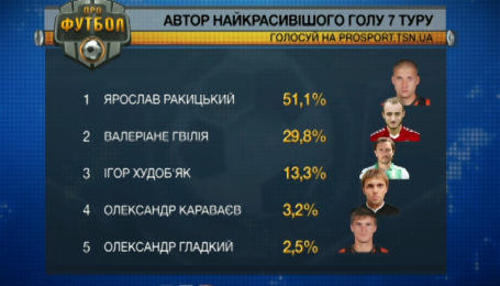 Обрано найкрасивіший гол 7-го туру чемпіонату України