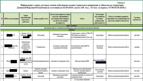 Хакери показали документи ДНР _1
