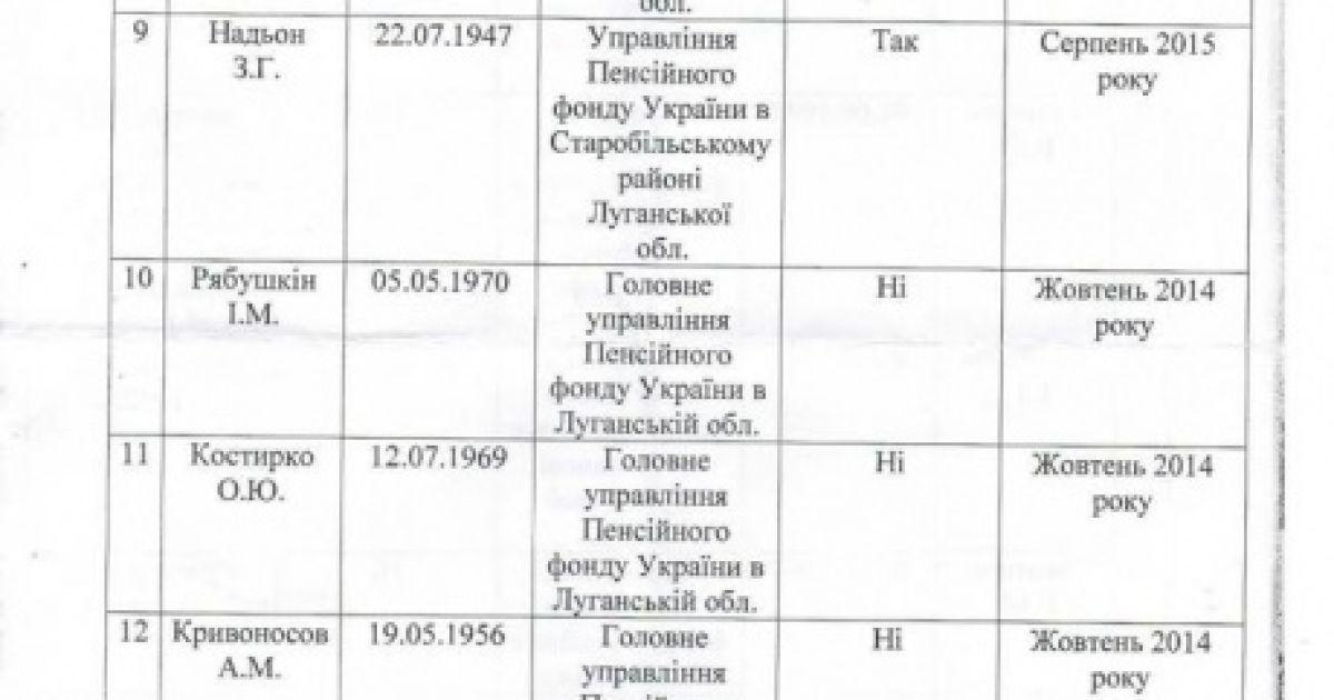 "Члени ""Народної ради ЛНР"" отримують українські пенсії @ Facebook/Денис Денищенко"