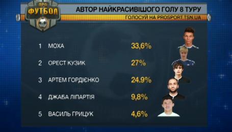 Выбран супергол 8-го тура чемпионата Украины