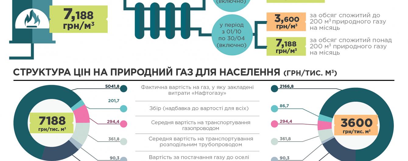 В Україні почали діяти зимові тарифи на газ. Хто платитиме вдвічі менше