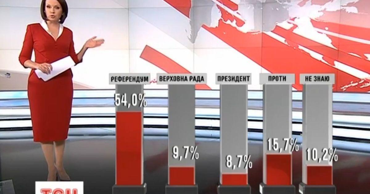 Изменять ли Конституцию ради особого статуса Донбасса, должны решить украинцы на референдуме. Эксклюзивный опрос