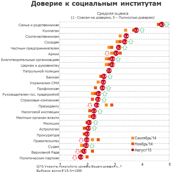 довіра українців