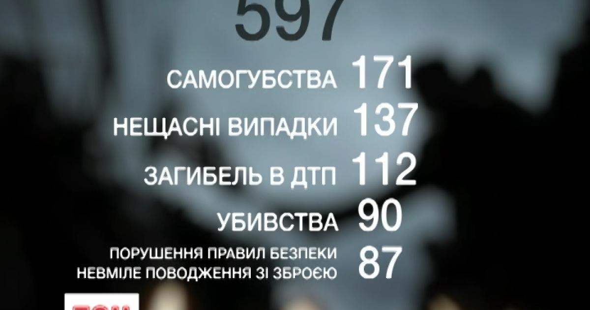В Минобороны рассекретили ужасные цифры небоевых потерь украинской армии