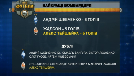 Динамо - Шахтар. Найкращі бомбардири за історію протистоянь