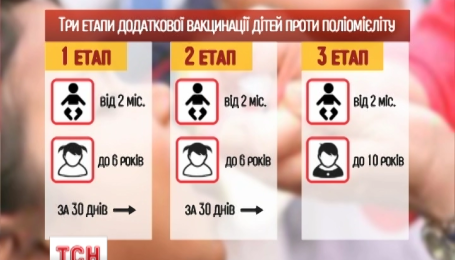 Маленьких украинцев приглашают на дополнительные прививки от полиомиелита