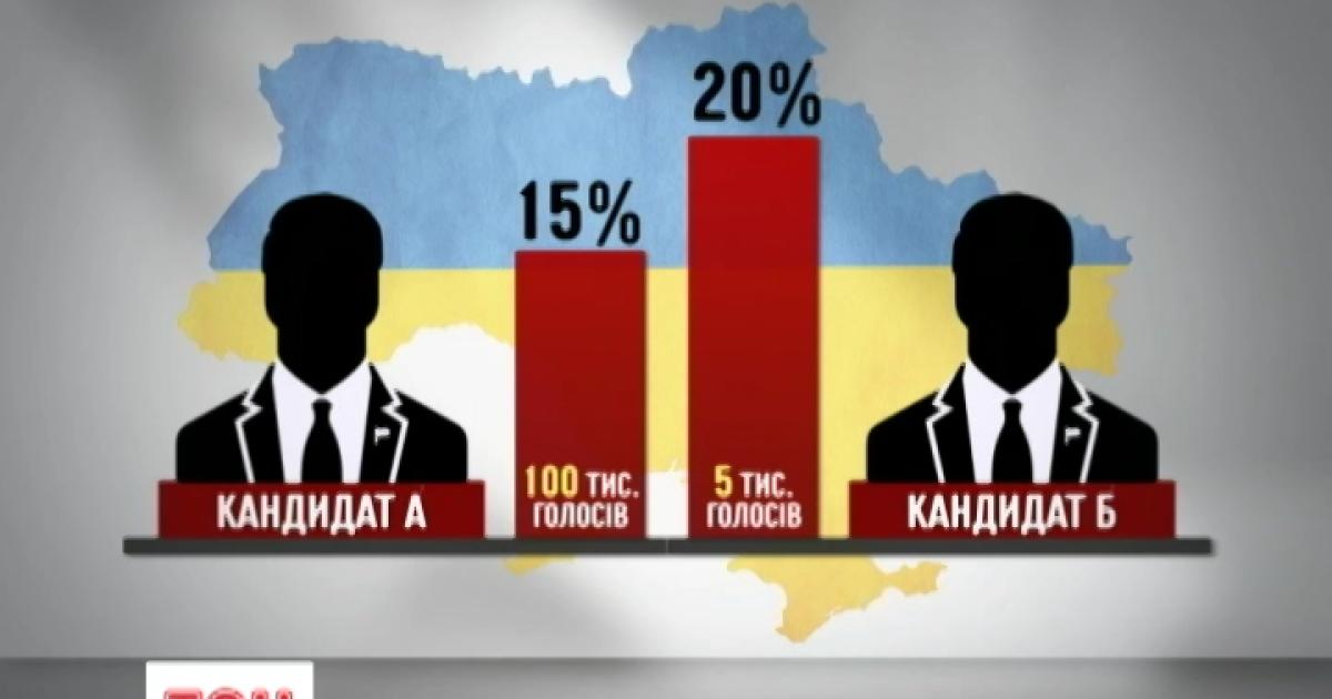 Как считают голоса на выборах и где состоится второй тур выборов 15 ноября
